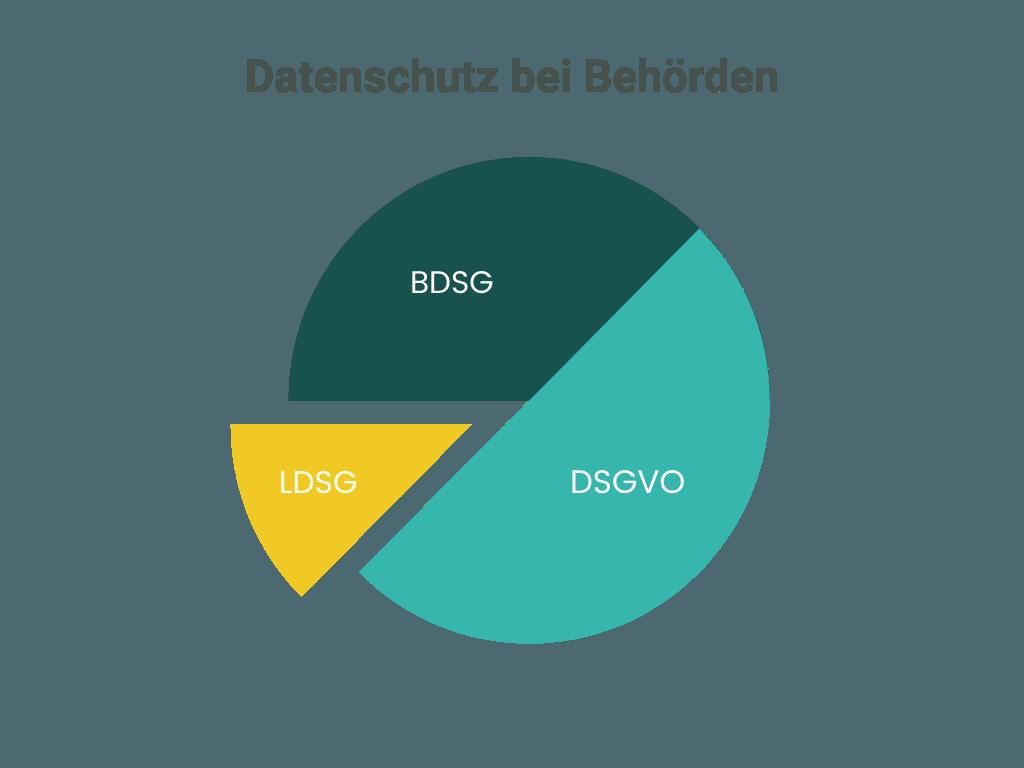 Datenschutz bei Behörden